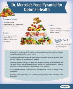 5 Steps to Beautiful Looking Skin: Dr. Mercola's Food Pyramid.